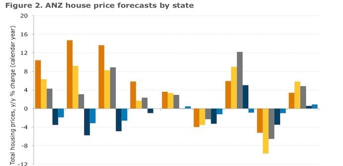 eef30690e8e8 ANZ revises property forecasts – 10% drops for Sydney and Melbourne ...