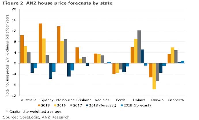 Anz Revises Property Forecasts 10 Drops For Sydney And