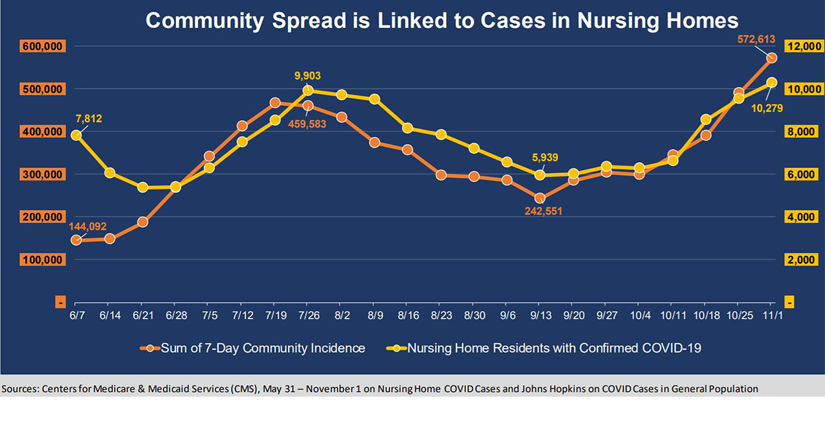COVID cases in US aged care homes reach new high of 10,000 ...